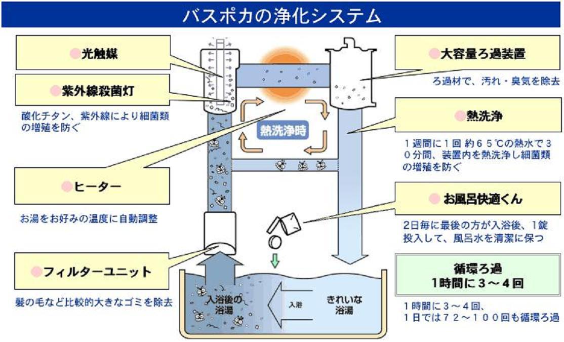 バスポカの浄化システム