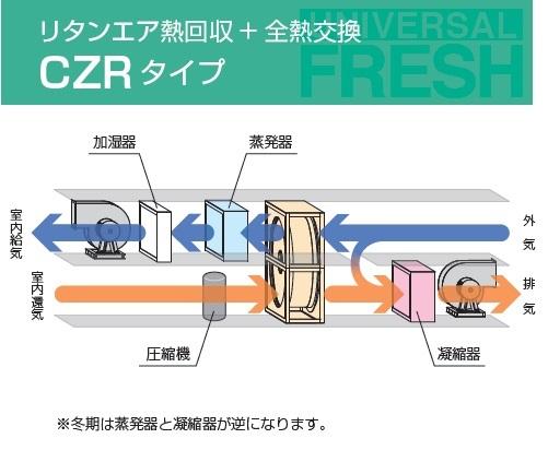 製品特徴(2)