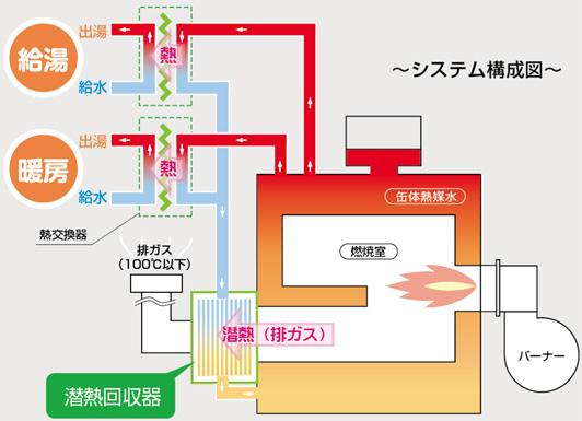 昭和潜熱回収システムの仕組み